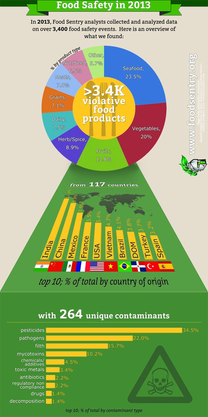 10 paises incumpridores_seguranca alimentar