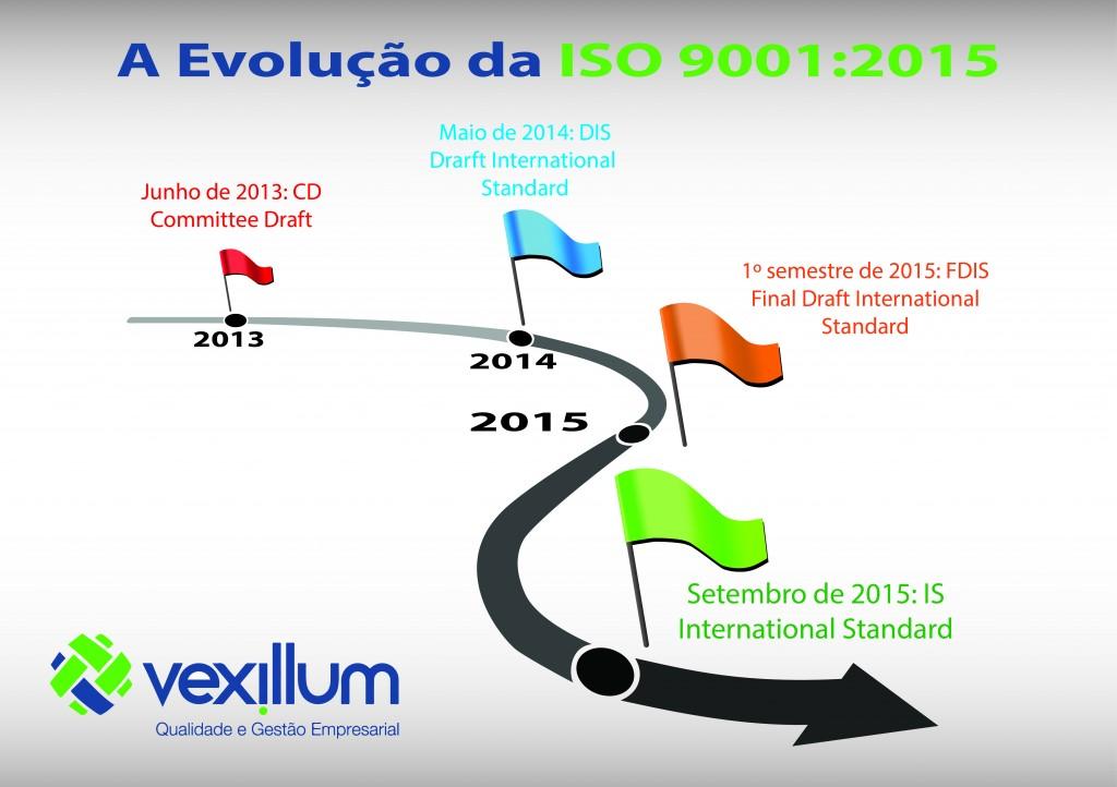 A evolução da ISO 9001:2015